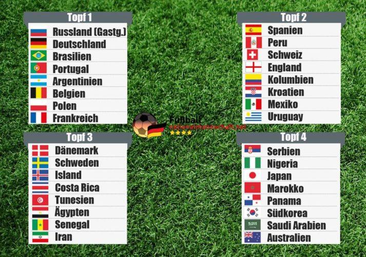 WM 2018 Gruppen: Bei der WM-Auslosung wurden die WM-Gruppen ausgelost.
