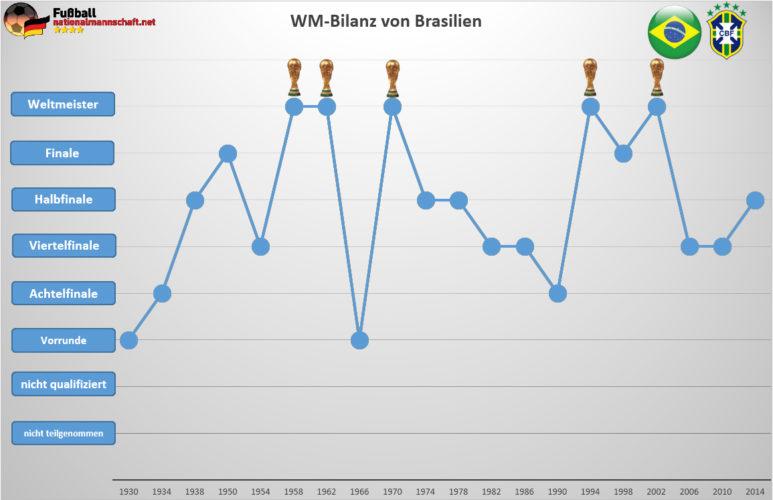 Wie ist Brasiliens WM Bilanz?