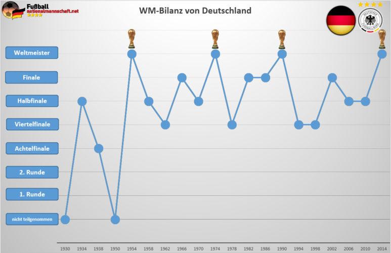 Die WM-Bilanz der deutschen Fußballnationalmannschaft.