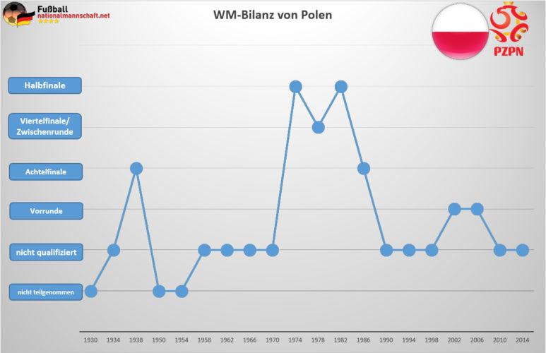 Wie ist Polens WM Bilanz?