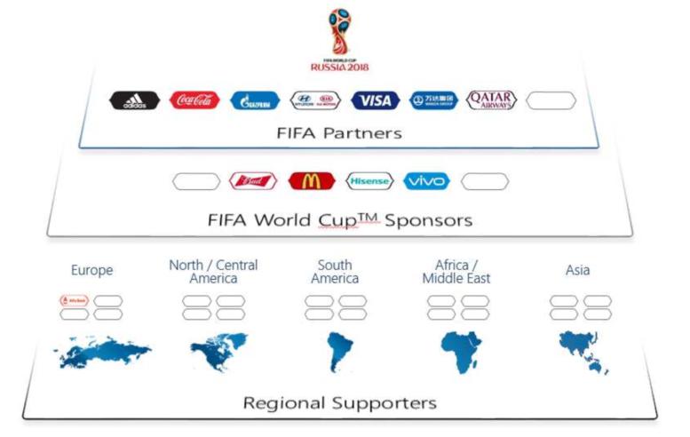 Wer sind die offiziellen Sponsoren der FIFA Fußball WM 2018?