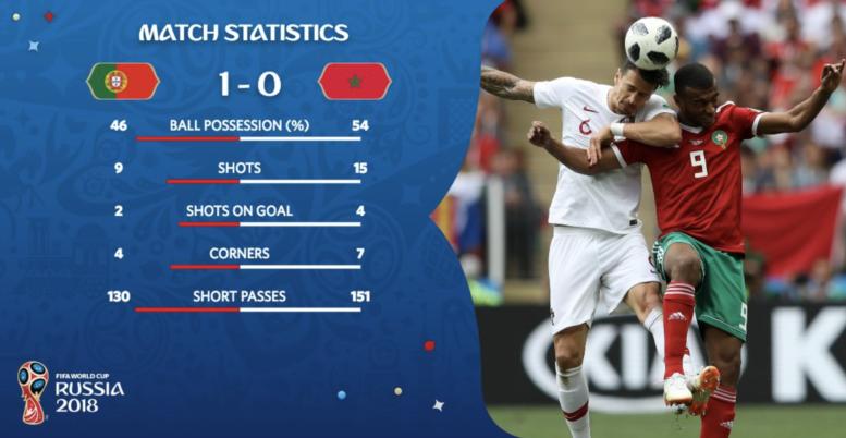 Marokko verliert 0:1 gegen Portugal in der WM Gruppe B und scheidet somit am 2.Spieltag aus.