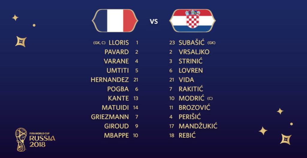 Die Aufstellungen des WM-Finale Frankreich gegen Kroatien